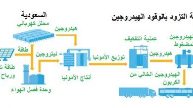 Photo of أرامكو السعودية تنتج وتصدر الأمونيا الزرقاء